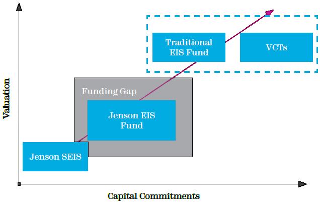 The Start-up Market